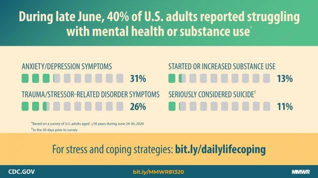 CDC study chart