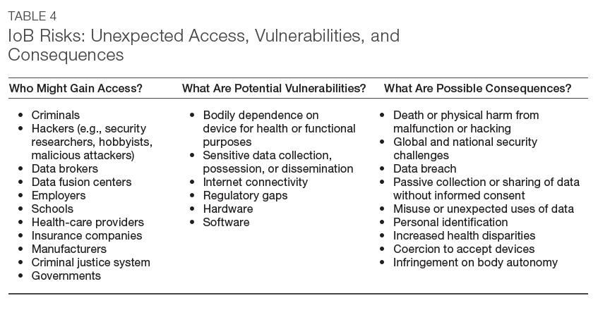 Table 4-IoB Risks