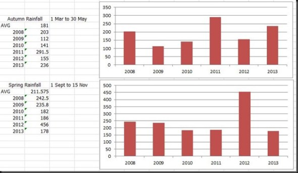rainfall graphs 2013