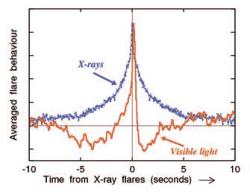 Вариации яркости в видимом диапазоне (красный цвет) и в рентгене (синий цвет). с сайта www-xray.ast.cam.ac.uk/~pg/flickering