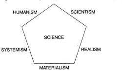 Философские матрицы научного исследования по Бунге. Рисунок из статьи М. Бунге