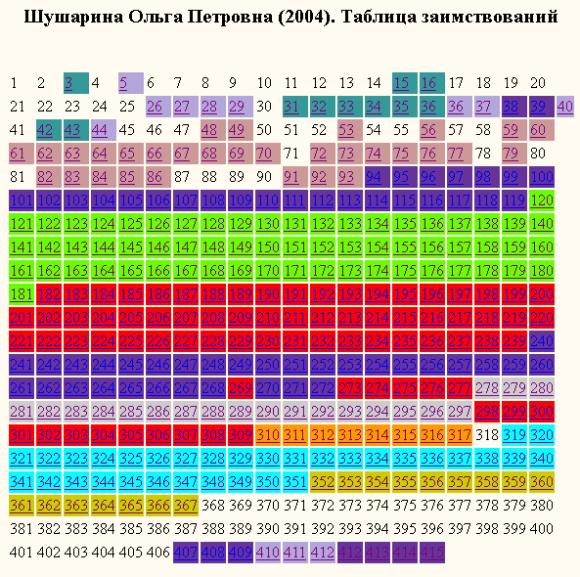 Шушарина Ольга Петровна (2004). Таблица заимствований