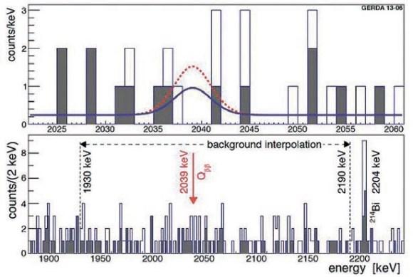 Рис. 2. Суммарный спектр для всех детекторов. верхний спектр — исследуемая область. Нижний спектр — часть спектра, которая использовалась для оценки среднего фона в исследуемой области. Темным цветом отмечены события, оставшиеся после применения анализа по форме импульса. На верхнем спектре показан также ожидаемый сигнал для Т1/2 = 2,1х1025 лет (синяя сплошная кривая) и Т = 1,2х1025 лет (красная пунктирная кривая). Из препринта [2]