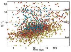 Диаграмма орбитальный период — радиус для кандидатов «Кеплера»