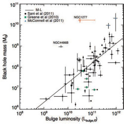 Корреляция массы черной дыры с инфракрасной светимостью балджа