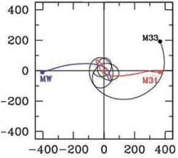 Орбитальная эволюция нашей Галактики, Туманности Андромеды и галактики в треугольнике