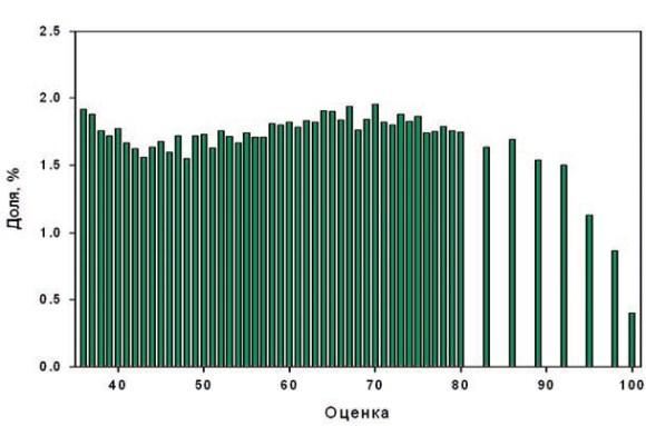 Рис. 2 Гистограмма распределения оценок ЕГЭ по химии 2012 года [4]