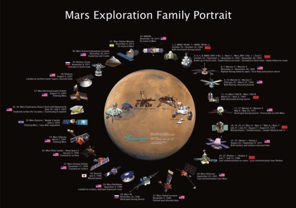 NASA / Roscosmos / JAXA / ESA / ISRO / created by Jason DavIs (с сайта www.planetary.org)