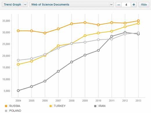 Публикационная активность России, Турции, Польши и Ирана. Источник: Thomson Reuters InCites