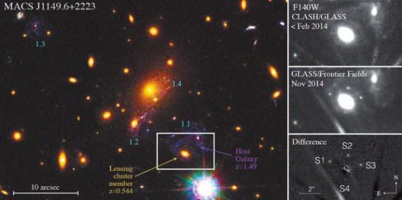 Слева — скопление галактик MACS J1149.6+2223 до вспышки сверхновой.  Галактика из этого скопления выступает в роли линзы. Показаны также изображения линзированной галактики на z=1,49. справа — линзированное изображение сверхновой: сверху — снимок до вспышки, посередине — во время вспышки,  внизу — разность двух снимков (из статьи 1412.6916)