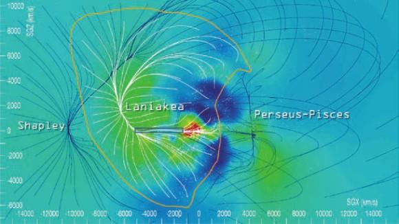 Сверхскопление Ланиакеа и его соседи. Координаты соответствуют двум проекциям скоростей галактик. Линии — траектории потоков галактик (из статьи 1409.0880).  Оранжевый контур ограничивает Ланиакею