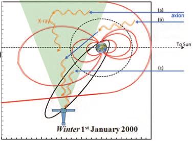 Орбита спутника XMM-Newton,  направление движения аксионов от Солнца и рентгеновские фотоны,  появившиеся в результате конверсии аксионов в земной магнитосфере.  Из статьи Фрейзера и др. (2014) arXiv:  1403.2436