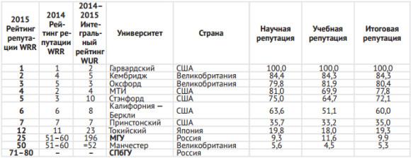 Таблица 1. Мировой репутационный рейтинг-2015 (фрагменты)