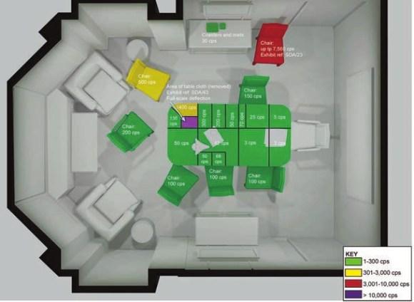 Распределение активности полония в офисе Тимоти Рейли компании Erinys int. [1] (INQ017924). Предполагаемая рассадка персонажей на совещании 16.10.2006 (Day 10, стр. 85; INQ018987): во главе стола слева — А. Литвиненко, справа от него — Т. Рейли, слева от Литвиненко — А. Луговой (под руками — активность 143 тыс. Бк), слева от Лугового — Д. Ковтун (на всем красном стуле — 1 млн Бк; Day 20, стр. 28)