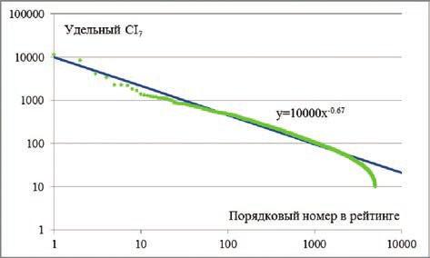 Рис. 2. Зависимость удельного динамического цитирования (удельный CI<sub data-recalc-dims=