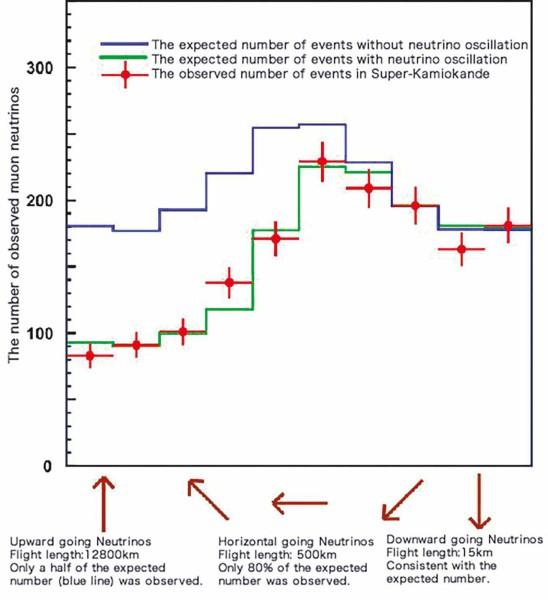 На этом рисунке представлен основной результат Super-Kamiokande. Зависимость числа мюонов, регистрируемых в детекторе Super-Kamiokande от нейтринных взаимодействий, от направления атмосферных нейтрино по отношению к зениту. С сайта www.hyper-k.org