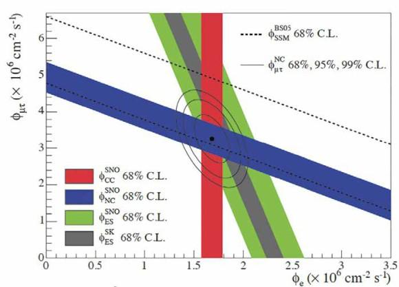 Результат SNO: поток мюонных и тау-нейтрино от Солнца vs поток электронных нейтрино
