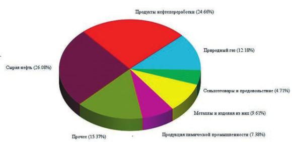 Структура российского экспорта в 2015 году