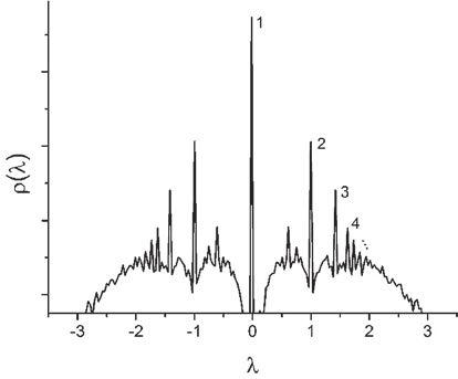 Спектральная плотность ансамбля редких случайных графов