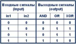 Таблица 1. Состояния логических вентилей