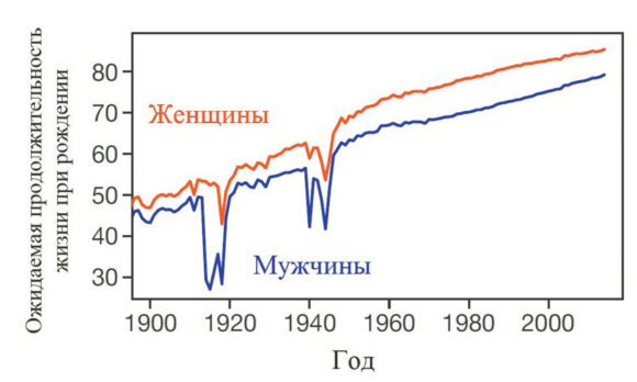Рис. 1. Ожидаемая продолжительность жизни растет год от года. Исключение составляют две мировые войны (Dong et al., 2016)