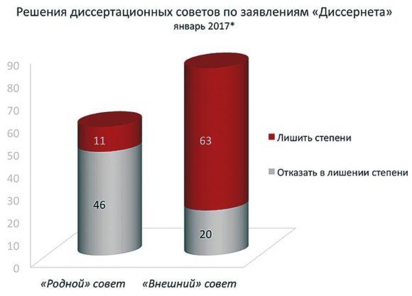 Статистика выигранных и проигранных Диссернетом дел с декабря 2013 года по январь 2017-го