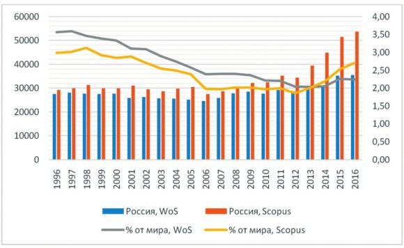 Рис. 1. Число и доля articles и reviews с российской аффилиацией в WoS и Scopus