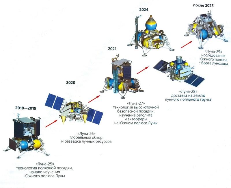 Российские планы изучения Луны. Схема из журнала «Природа»