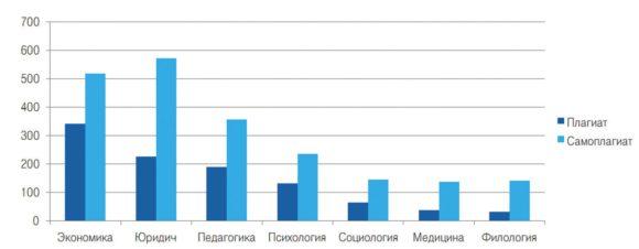 Распределение кейсов плагиата и самоплагиата по наукам