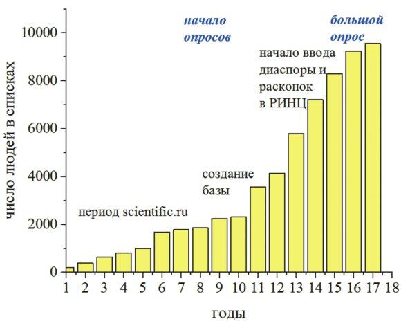 Динамика численности в списках [2]