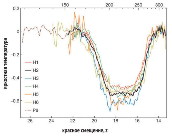 Особенность в спектре фона неба, интерпретируемая как поглощение реликтового излучения в линии 21 см. По горизонтали — красное смещение, для данной длины волны z+1 = L / 21 см. Сверху — соответствующий возраст Вселенной (в млн лет). По вертикали — амплитуда сигнала в единицах яркостной температуры. Яркостная температура «сырого сигнала» — от 1000 до 5000 К