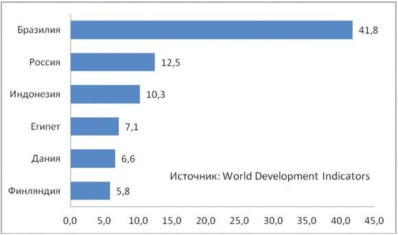 Децильный коэффициент в некоторых странах мира, 2013 год.