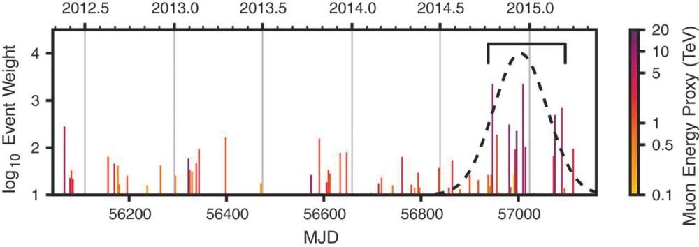 График прилета нейтрино с направления TXS 0506. По вертикали — вес события (нечто, связанное с его вкладом в статистическую значимость). Цвет события отражает грубую оценку энергии нейтрино (цветовая шкала справа)