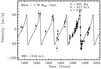 Рис.2. Кривая лучевой скорости звезды 16 Лебедя из работы Hauser&Marcy (1999). Экспериментальные точки — полный набор наблюдений звезды, сделанных вЛикской обсерватории