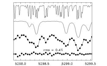 Рис.3.Иллюстрация метода измерения лучевой скорости. На рисунке показан очень маленькийучасток спектра—1,5 ангстрема. Сверху—спектр поглощения паров иода вячейке. Ниже—шаблонный спектр звезды. Третий сверху—наблюдаемый спектр. Нижний—остаточный спектр при вычитании расчетногоспектра из наблюдаемого, умноженный на 10. Задача—минимизировать остаточныйспектр, двигая шаблонный спектр звезды. На рисунке—лишь долипроцента всего спектрального интервала, по которому идет минимизация. Рисунок изстатьиButtler et al. (1996)