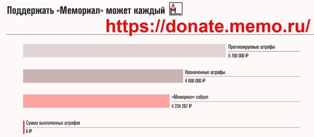 donate.memo.ru