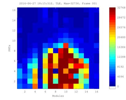 Рис. 3.1. Примеры УФ-вспышек в атмосфере Земли со сложной пространственно-временной структурой
