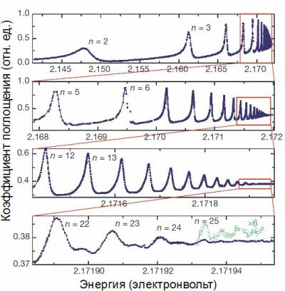 Рис. 3. Спектр поглощения закиси меди, измеренный в [6]. Видны состояния с главными квантовыми числами вплоть до n = 25
