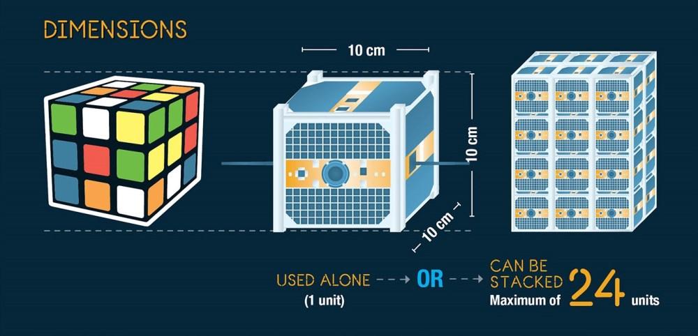 Габаритные размеры кубсатов (Канадское космическое агентство)