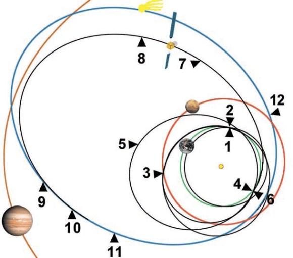 1 - март 2004: запуск КА; 2 — март 2005: первый пролёт у Земли; 3 — февраль 2007: пролёт у Марса; 4 — второй пролёт у Эемли; 5 — сентябрь 2008: сближение с астероидом Штейнс; 6 — ноябрь 2009: третий пролёт у Земли; 7 — июль 2010: сближение с астероидом Лютеция; 8 — июль 2011: перевод КА в режим сна; 9 — январь 2014: пробуждение КА; 10 — август 2014: выход на орбиту кометы; 11 — ноябрь 2014: посадка зонда на поверхность кометы; 12 — август 2015: завершение миссии