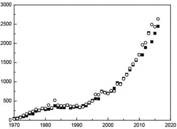 Рост числа публикаций из Web of Science иScopusсупоминанием термина heavy metals вназваниях публикаций (Pourret, Bollinger, 2018)