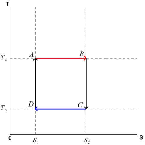 Цикл Карно в координатах T (температура) и S (энтропия)
