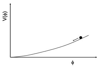Рис. 21.2. Схема потенциала в концепции хаотической инфляции: поле находится на склоне потенциала, но скатывается настолько медленно, что пространство успевает раздуться на десятки порядков