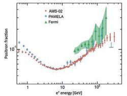 Доля позитронов по наблюдениям AMS-02 и других экспериментов (Fermi, PAMELA) [1]