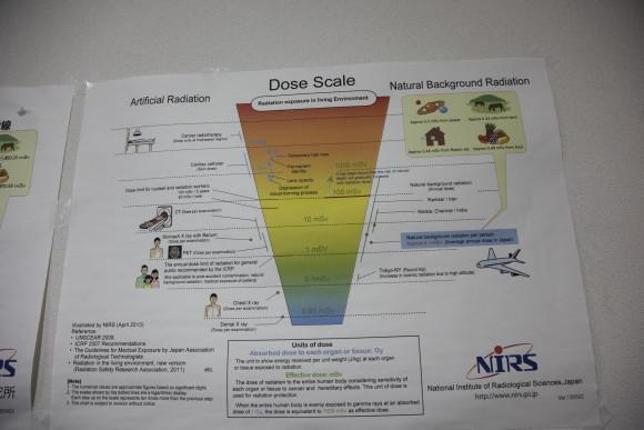 Dose scale