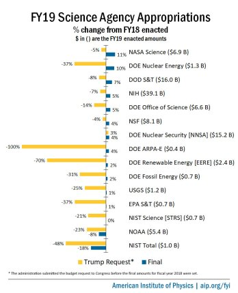 fy19-final-science-agency-appropriations-summary