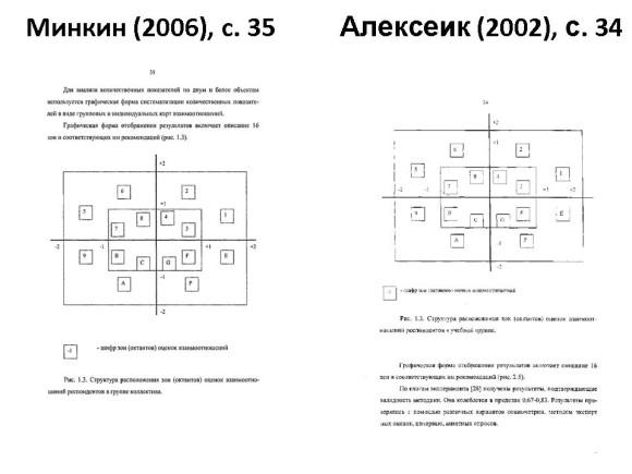 Сравнение диссертаций Минкина и Алексеик. Слайд 3