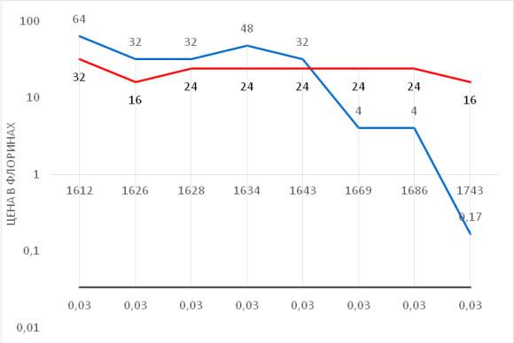 Рис. 1. Изменение стоимости половины унции (около 15 г) рога единорога (синим), безоарового камня (желудочные конкременты млекопитающих) (красным) и слоновой кости (серым) в период 1612–1743 годов (цена в флоринах) (источник – [5])