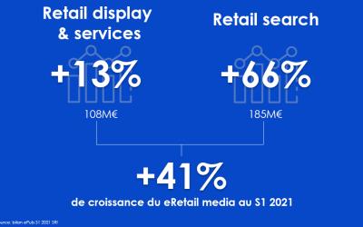 L'explosion du eRetail Media en 2021 : le marché continue à croître