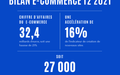 A still dynamic trend for e-commerce in France